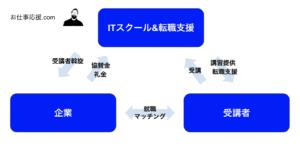 無料ITスクールのビジネスモデル図解