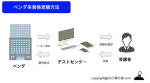 ピアソンVUE 試験の委託構造