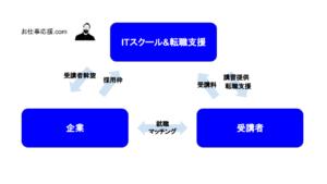 有料プログラミングスクールのビジネスモデル