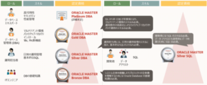 OracleMaster