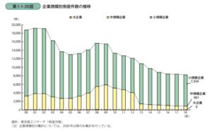 起業規模別倒産件数の推移