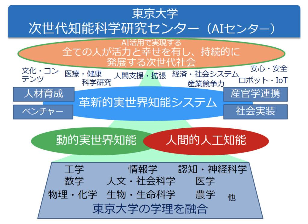 東京大学-AI研究センター