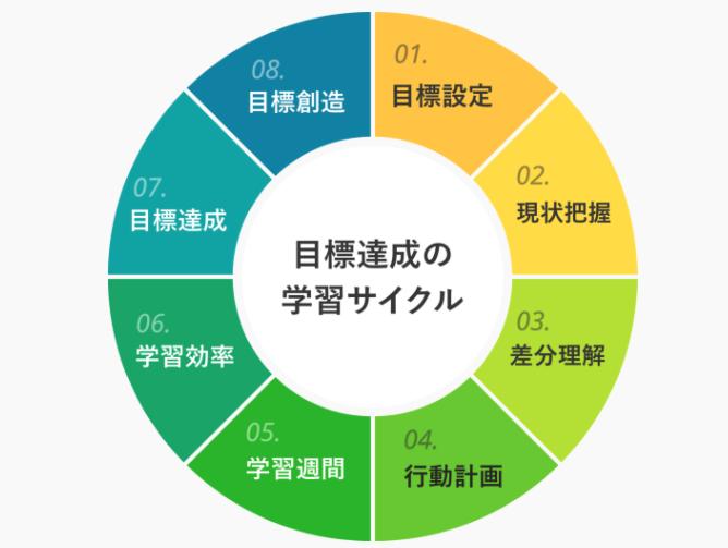 codegym-monthly-目標設定方法