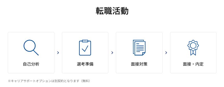 dmm-webcamp-転職活動の流れ