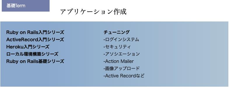 DIVE INTO CODEの基礎Termアプリケーション作成