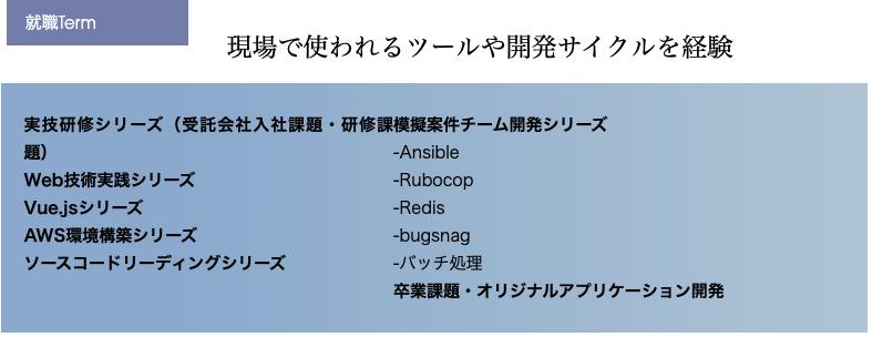 diveintocodeの実際の開発サイクルを経験する就職Term