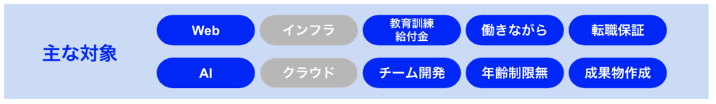 DMM WEBCAMPのポイント